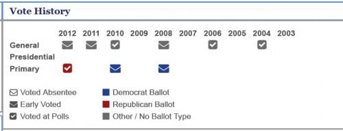 J. Allen Carnes voting history