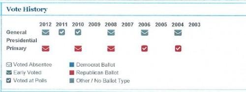 Wayne Faircloth voting history