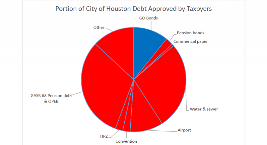 Percentage of Debt Approved by Voters
