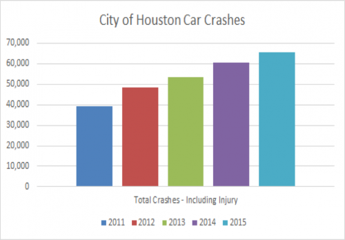 houston traffic laws