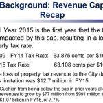 Keep the City of Houston Revenue Cap