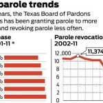 The Texas Parole System Appears To Be All But Worthless