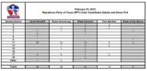 straw poll for republican party of texas chair