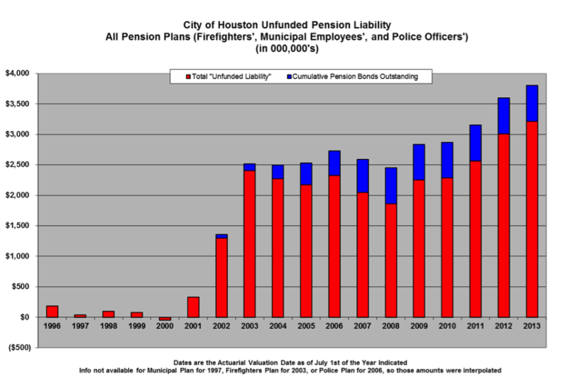 city of houston pension chart from bill king