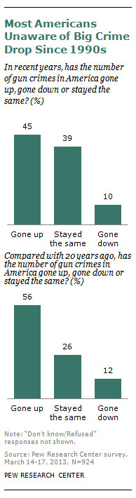 pew-research-gun-violence-awareness