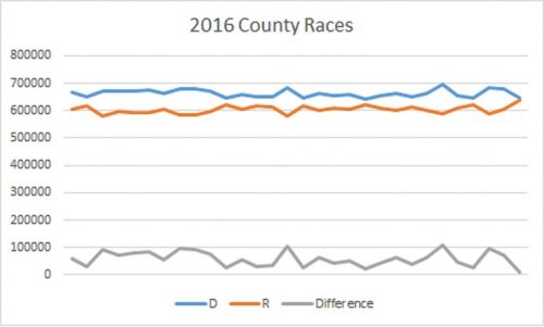 2016-county-races-medium