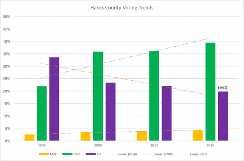 harris county early voting trend