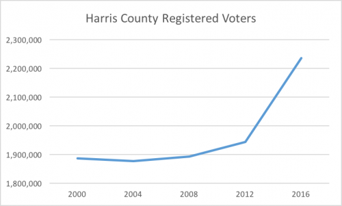 harris county voter registration trend