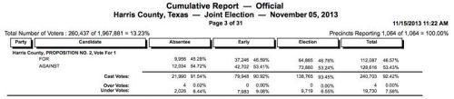 astrodome bond election results