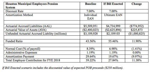 City employee's pension