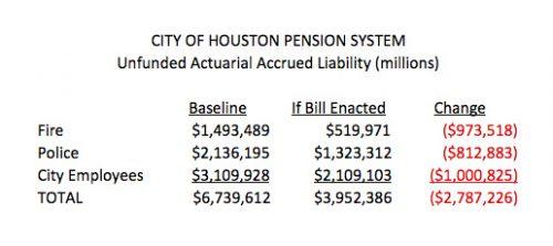 Houston pension summary
