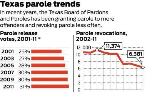 Texas parole board