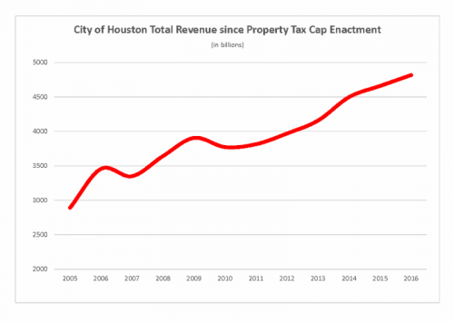 houston revenue cap