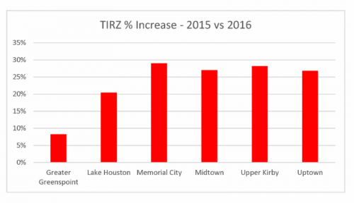 TIRZ revenue increase percentage