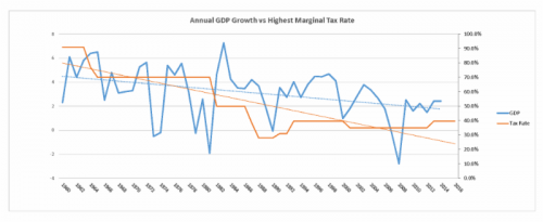 bill king tax cut chart