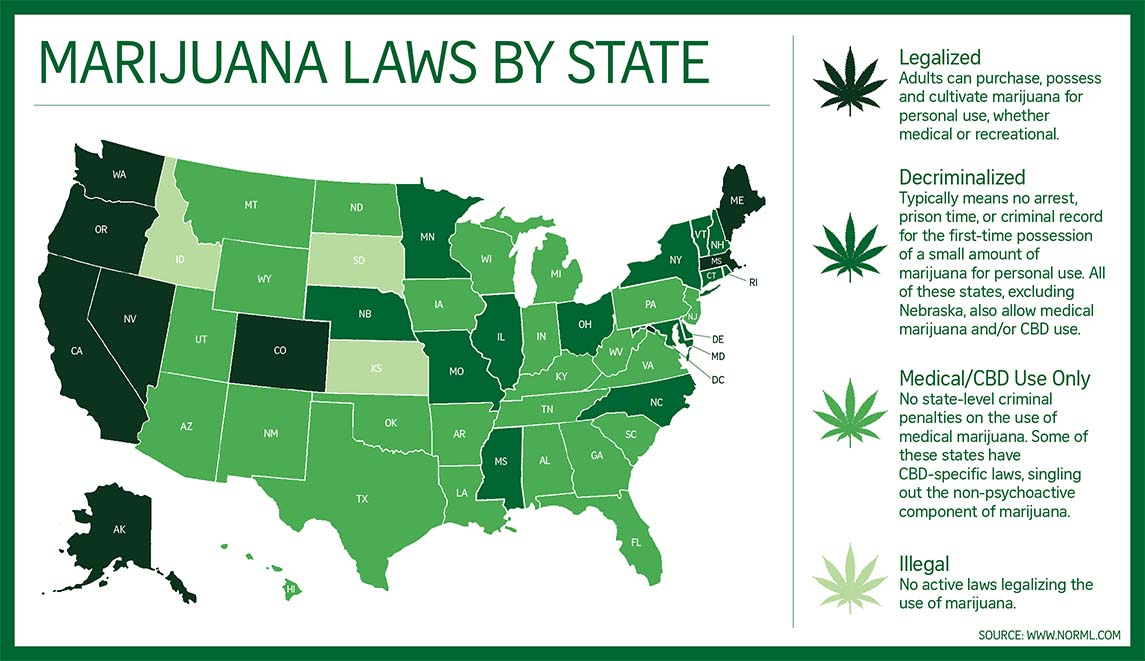 Legal history of cannabis in the United States