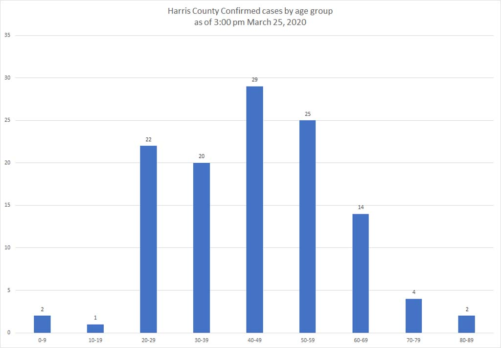 Two Travel Related Cases Of Covid 19 Reported In Harris: Harris County Confirmed Coronavirus Cases Rise Sharply In